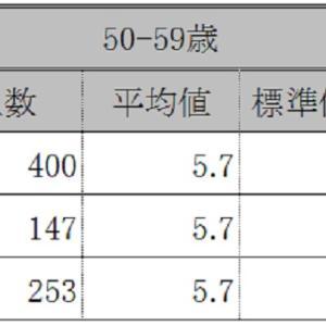 50歳台、HbA1cの平均はいくつでしょう?