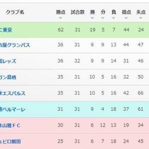 【J1・第31節_vsC大阪(H)】『GK交代ブースト』×0-1