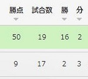【J1・第18節_vs鹿島(A)】『≒アンラッキー』×0-1