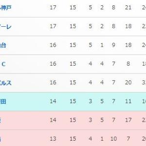 【J1・第15節_vs広島(A)】『鬼門Wブロック』×0-2