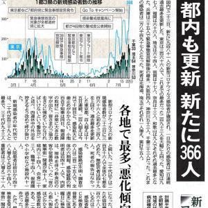 7月24日(金)「国内感染 最多981人」-東京新聞朝刊 に思う