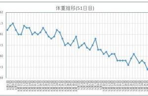 51日目。体重グラフに表れている通り、平日と休日の食生活がかなり違います。