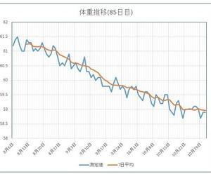 85日目。体重グラフ更新。停滞気味が悩ましい。