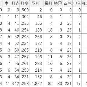 メジャー通算1,367安打ヤクルトの新外国人選手アルシデスエスコバー