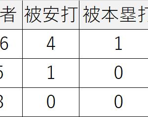 08/08/2020広島2-1阪神,大瀬良119球7回1失点,塹江,フランスアが無失点リレー
