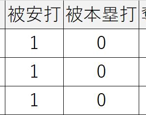 09/08/2020広島1-5,阪神秋山ガンケルスアレスの継投に3安打に封じられる。