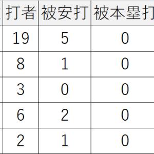 10/08/2020広島6-1中日,九里亜蓮119球7回無失点で2勝目