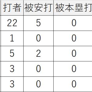11/08/2020広島1-8中日,野村祐輔3回2/3で降板,一岡、DJジョンスンも打たれる。