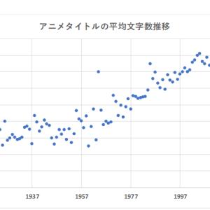 アニメタイトルの文字数が年に0.1ずつ増えている件~100年データから~