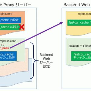 nginx-WordPress リバースプロキシにおける バッファの最適化