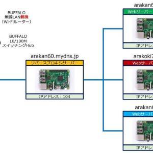 リバースプロキシ クライアントの IPアドレスと アクセス制限