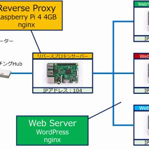 Reverse Proxy SSL証明書の集中管理