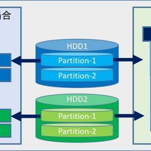 Raspberry Pi USBに SDカードを マウントする方法