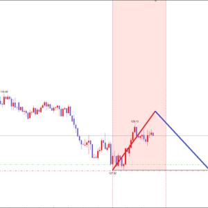 ユーロ円:逆張りロング+340pips!次のトレードは?