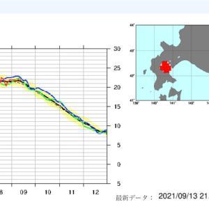 海面温度はここから下がる (・∀・)