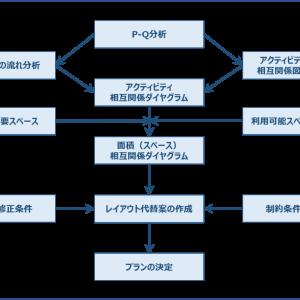 運営管理 ~H26-2 工場レイアウト(8)分析手法~
