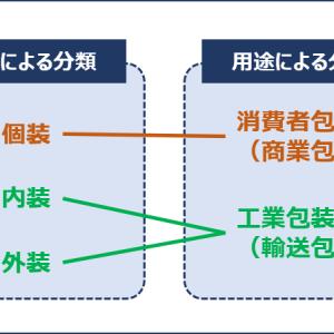運営管理 ~R1-37 物流センター管理(12)物流センター運営~