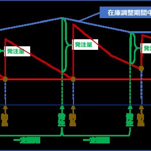 運営管理 ~R2-13 資材調達(8)発注方式~