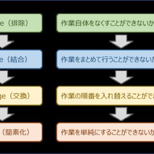 運営管理 ~H26-6 生産の合理化・改善(8)工程管理の用語~
