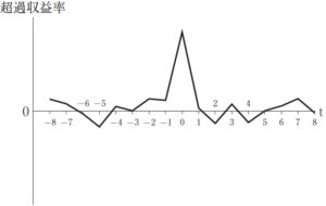 財務・会計 ~R2-18 超過収益率(1)~
