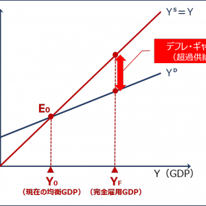 経済学・経済政策 ~H25-3 市場均衡・不均衡(4)デフレギャップ~