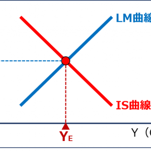 経済学・経済政策 ~H26-5 IS-LM曲線(10)財政政策の効果~