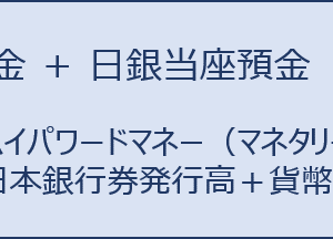 経済学・経済政策 ~H26-9 貨幣理論と金融政策(4)貨幣供給~