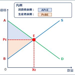 経済学・経済政策 ~R3-18 市場の失敗と外部性(5)外部経済-補助金の交付~