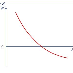 経済学・経済政策 ~H24-3 主要経済理論(11)フィリップス曲線~