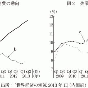 経済学・経済政策 ~H26-3 その他(7)アメリカとユーロ圏の消費と失業率の動向~