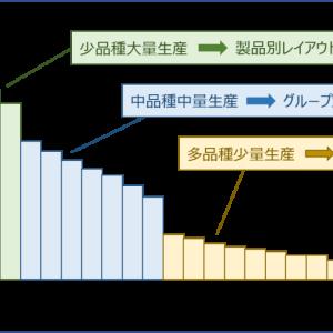 運営管理 ~R1-5 生産方式(3)ライン生産~