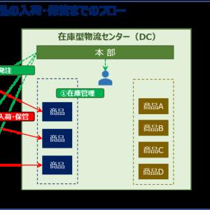 運営管理 ~H26-34 物流センター管理(13)物流センター機能・設計~