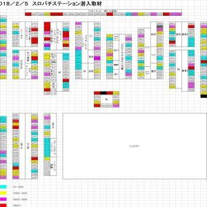 2月5日(月)メガフェイス1500宗像~スロパチ潜入取材~
