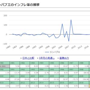 投資下手の日本人におすすめな投資しない投資法