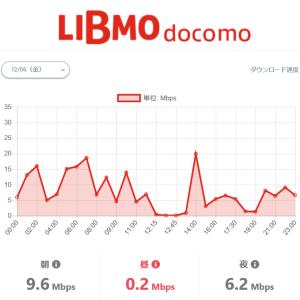TOKAIの格安SIM「LIBMO」はデータSIMでもキャンペーン適用が可能!