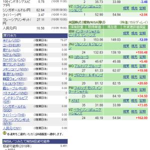 保有株を1年前と比較