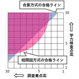 相関図方式と合算方式の違いがひと目でわかる図