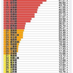 宮城県のコロナ陽性者減少をどう見るか
