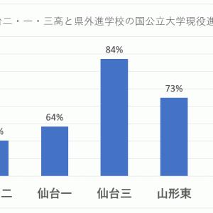 仙台二高・一高・三高の国公立大学現役進学率