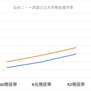 仙台二高・一高・三高の国公立大学現役進学率 その2