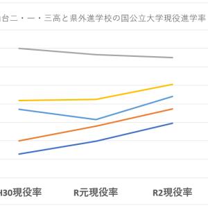 仙台二高・一高・三高の国公立大学現役進学率 その3
