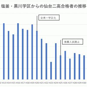塩釜・黒川学区からの仙台二高合格者の推移