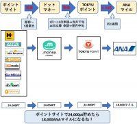 TOKYU(東急)ルート/ANAマイル交換率75%/2020年以降のANAマイル貯め方新ルート
