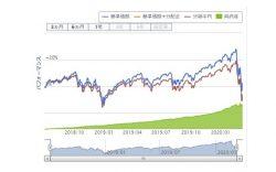 【大暴落中】10万円分eMAXIS Slim 米国株式(S&P500)を楽天証券で買ったよ♪SPUも1倍アップ/えっ、買わないの?