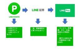 LINEポイントからLINEPayへの交換(無料・即時・等価)に必要なLINE証券のお得な開設方法/コンビニでも使え用途が広がる