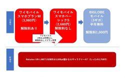 ワイモバイル解除料のせいで、Rakuten UN-LIMIT1年無料へ移行諦めてる方も解除料なしプランに変更できるかも