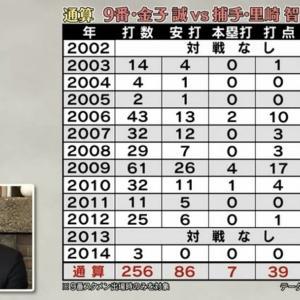 【球辞苑】9番・金子誠vs捕手・里崎の通算対戦成績wwwwwwww