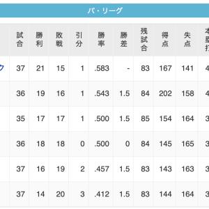 【7/31】鷹---鷲---/猫鴎/---公---檻