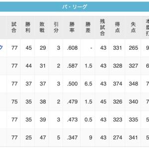 【9/17】鷹=-鴎======-/鷲/=-猫-公=========檻