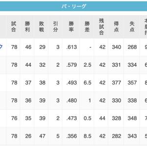 【9/18】鷹==-鴎======/-鷲=公-猫========-檻